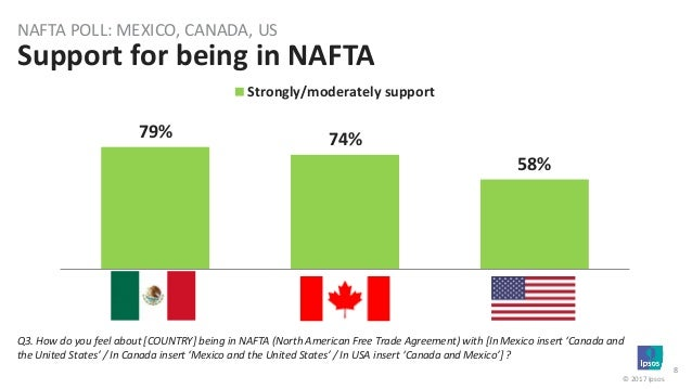 Views From Mexico Canada The Us Trade Nafta