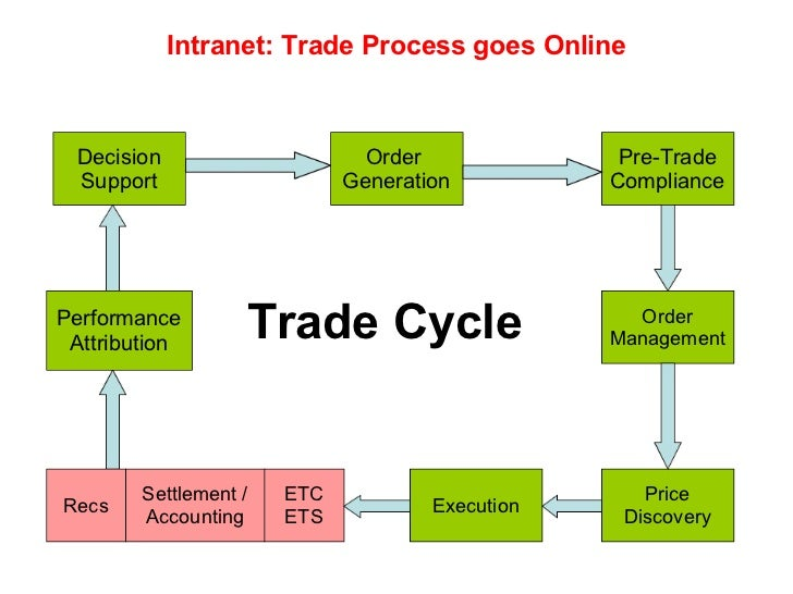 Power cycle trading system