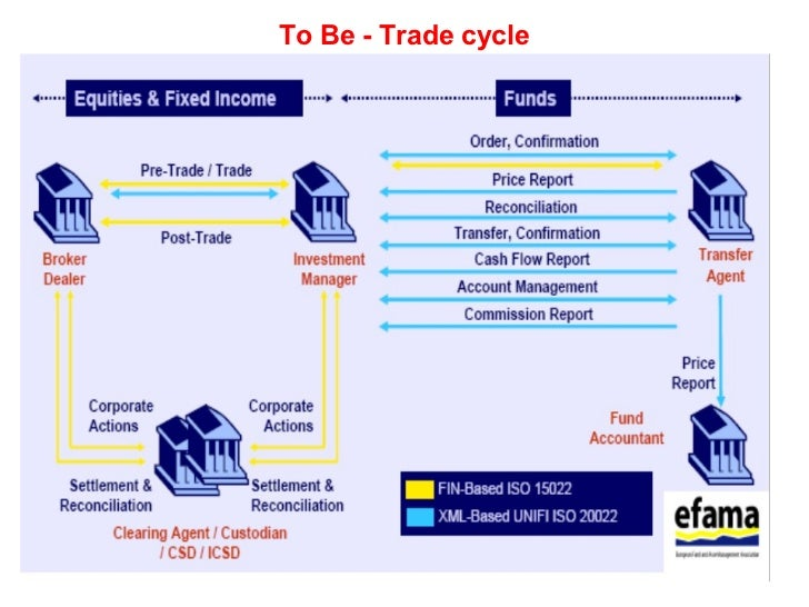 Forex trade settlement process