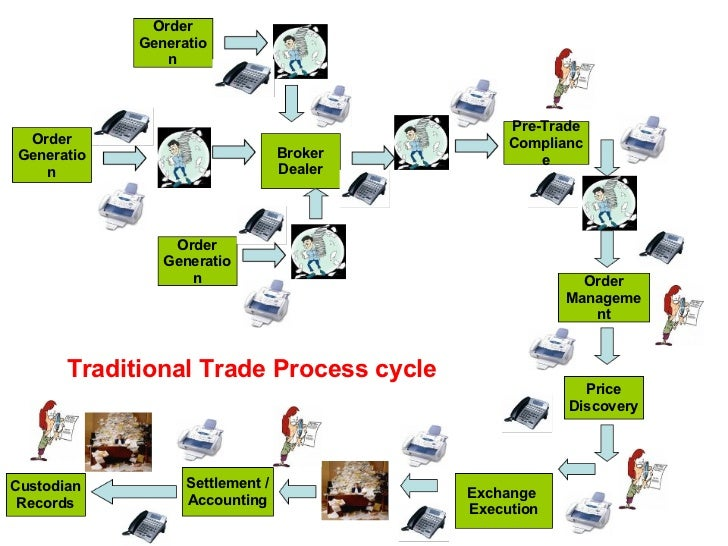 Trade And Settlement Process