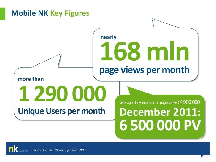 Mobile Ad The Growth of Mobile NK                                         Unique users120000010000008000006000004000002000...