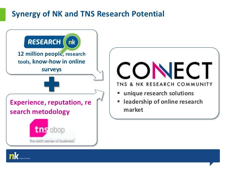 Online Research Potential 35.00% 30.00% 25.00% 20.00%                                                                     ...
