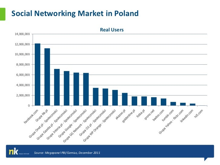 Social Networking Market in Poland Logged Users                                                                   Over 97%...