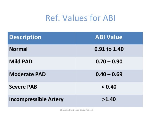 Ref. Values for ABI Description ABI Value Normal 0.91 to 1.40 Mild PAD 0.70 – 0.90 Moderate PAD 0.40 – 0.69 Severe PAB < 0...