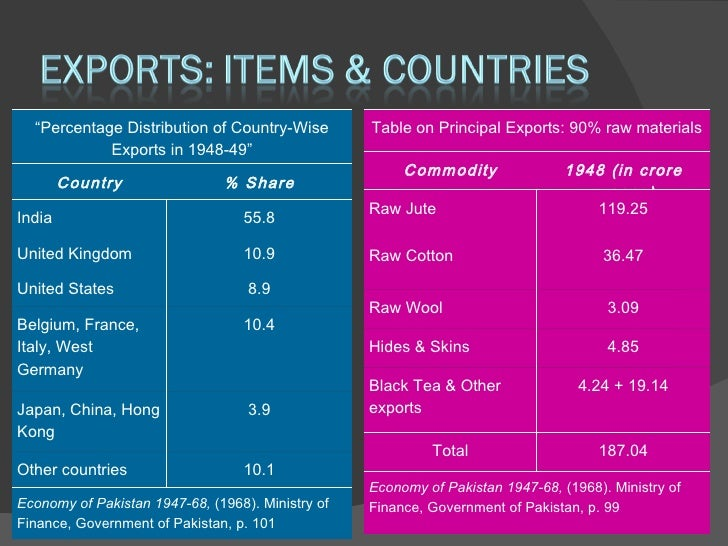 Trade industry of pakistan at partition 1947