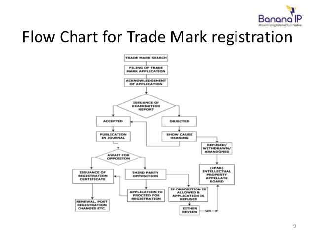 how to find trade name registration