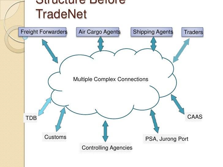 TradeNet Review