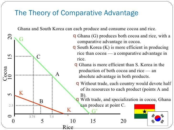 comparative advantage essay questions