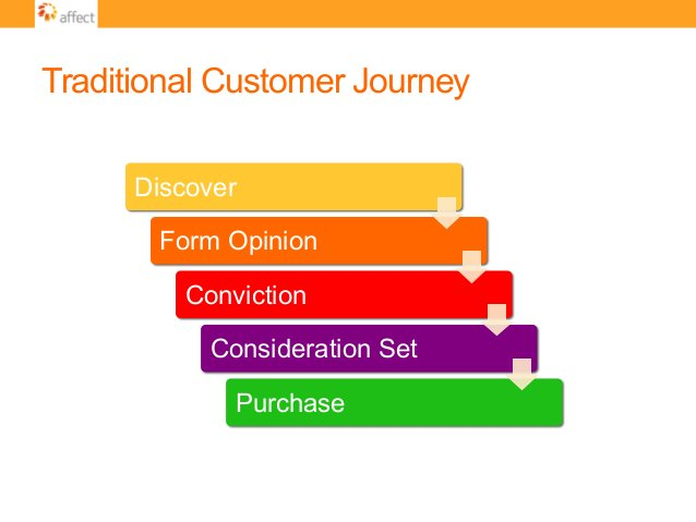 Traditional Customer Journey Discover Form Opinion Conviction Consideration Set Purchase