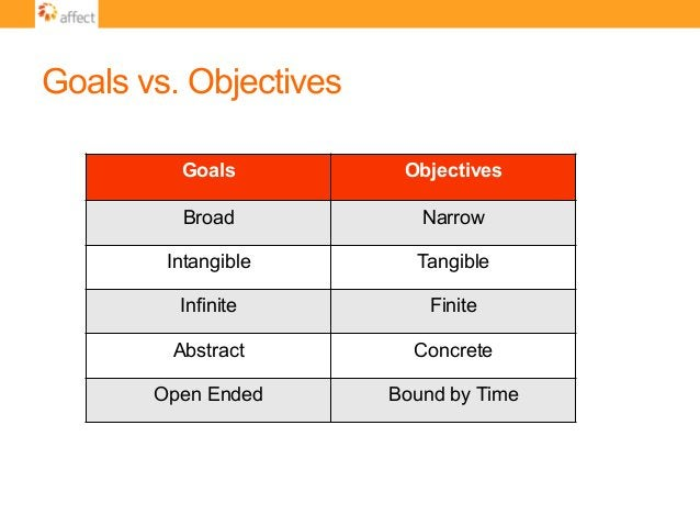 Goals vs. Objectives Goals Objectives Broad Narrow Intangible Tangible Infinite Finite Abstract Concrete Open Ended Bound ...