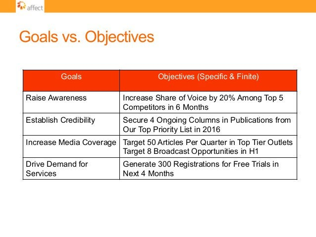 Goals vs. Objectives Goals Objectives (Specific & Finite) Raise Awareness Increase Share of Voice by 20% Among Top 5 Compe...
