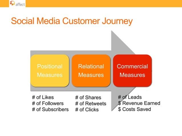 Social Media Customer Journey Positional Measures Relational Measures Commercial Measures # of Likes # of Followers # of S...