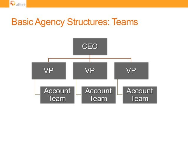 Basic Agency Structures: Teams CEO VP Account Team VP Account Team VP Account Team