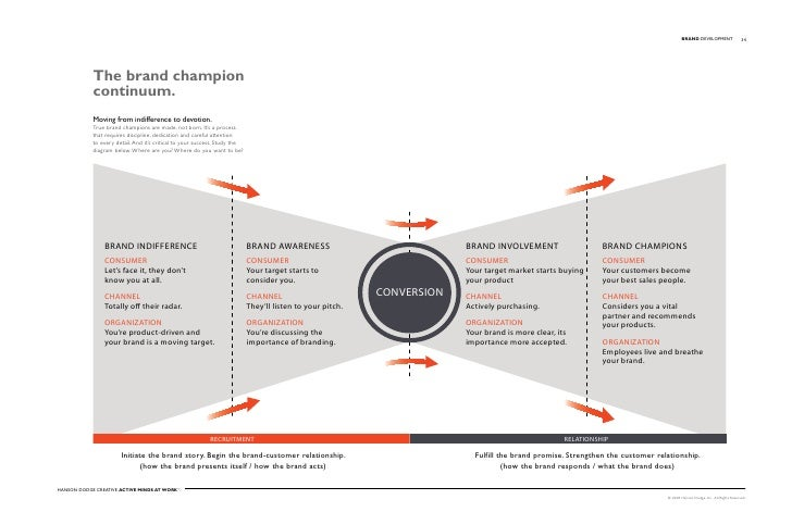 BRAND DevelopMent                  34                 The brand champion             continuum.             Moving from in...