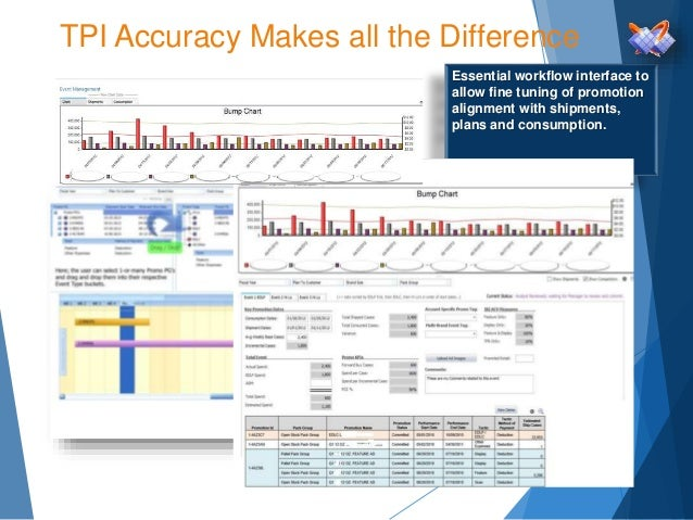 TPI Accuracy Makes all the Difference Essential workflow interface to allow fine tuning of promotion alignment with shipme...
