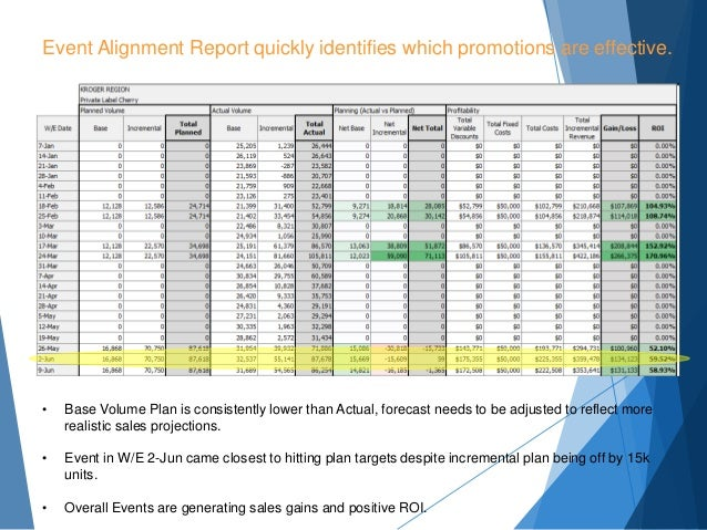 Event Alignment Report quickly identifies which promotions are effective. • Base Volume Plan is consistently lower than Ac...