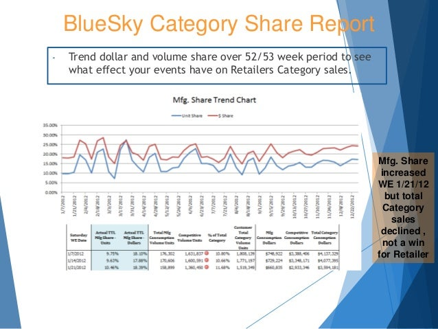 BlueSky Category Share Report Mfg. Share increased WE 1/21/12 but total Category sales declined , not a win for Retailer -...