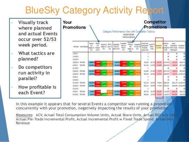 In this example it appears that for several Events a competitor was running a promotion concurrently with your promotion, ...