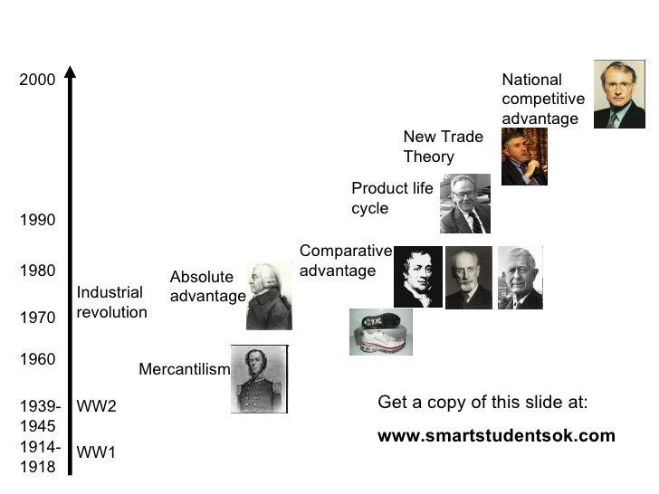 1960 1970 1980 1990 2000 1914-1918 1939-1945 WW1 WW2 Industrial revolution Mercantilism Absolute advantage Comparative adv...