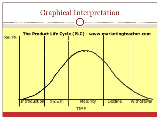 Product life cycle essay