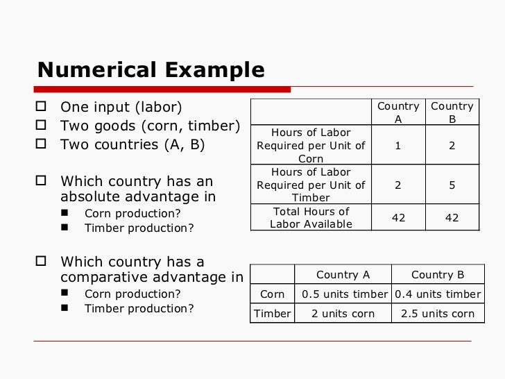 an example of absolute advantage Identify an example of absolute advantage relative to the united states from your data tables be sure to identify which country has absolute advantage (us or other), the product, and data to support your claim.