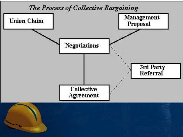 workforce diversity labor unions and collective Chapter 10 human resources management and labor explain why workers organize into labor unions and describe the collective • managing workforce diversity.