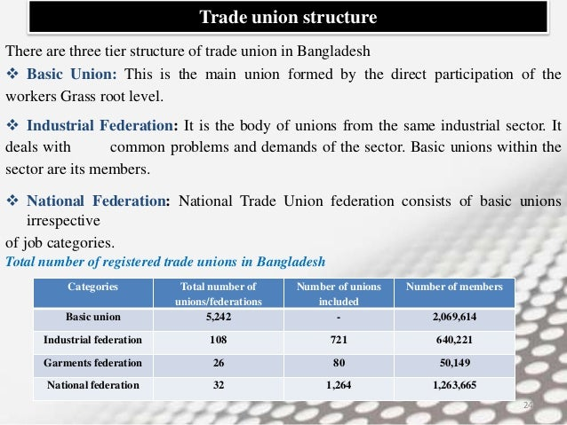 trade unions in bangladesh Moshrefa mishu, president of the garments sramik oikya forum, and bangladesh trade union centre trade union centre a central organisation at the national, regional or district level consisting of affiliated trade unions.