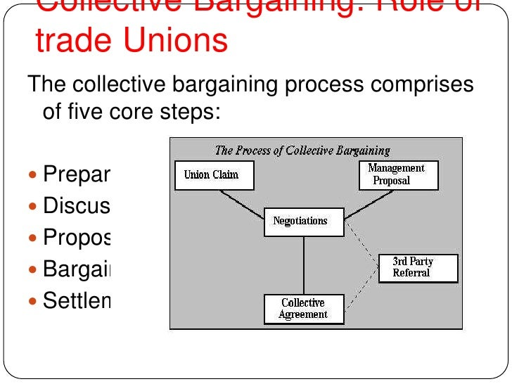 a case study of labor management collective bargaining Case study: collective bargaining rights for public workers megan ryan  pros and cons to collective bargaining a governor walker's theology b labor unions .