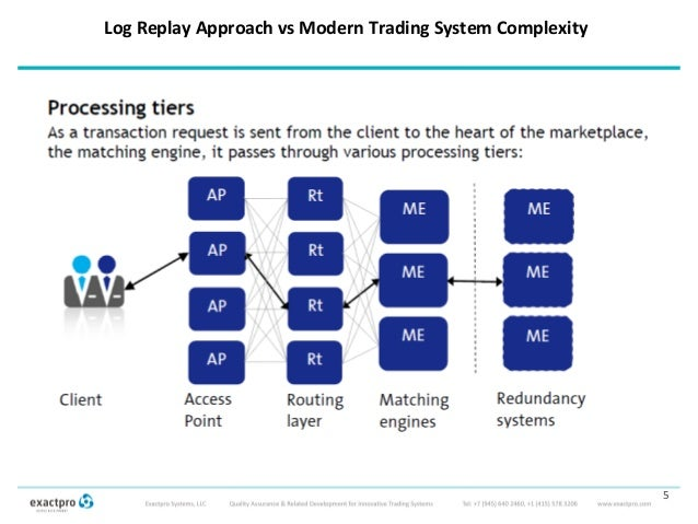 Trading system testing