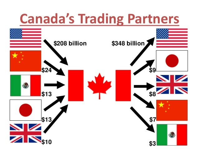 Canada's Major Trade Partners - YouTube