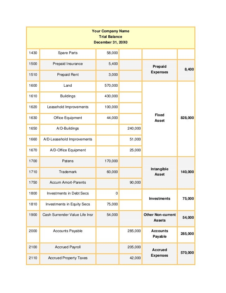Tradingpl and balance sheet – Components of Balance Sheet