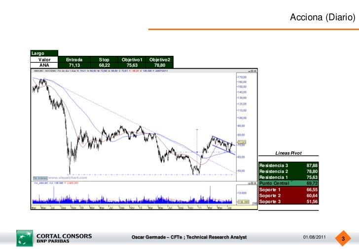 Cortal Consors - Ideas de Trading Semanales - 1 de agosto Slide 3