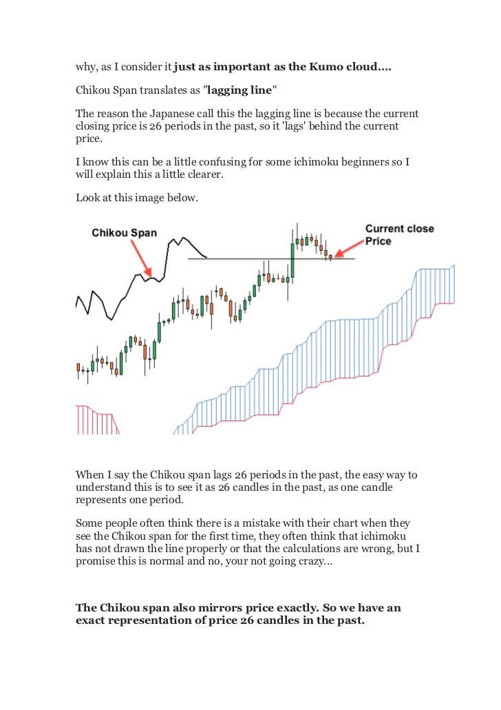 Trading the Cloud - The Chikou Span
