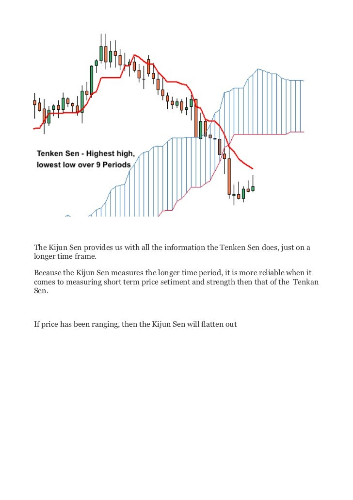 Trading the cloud - Kijun Sen Slide 2