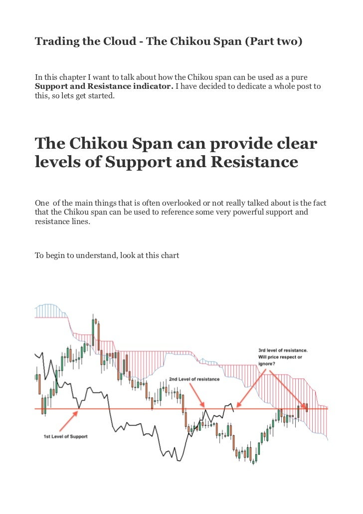 Trading the cloud the chikou span (part two)