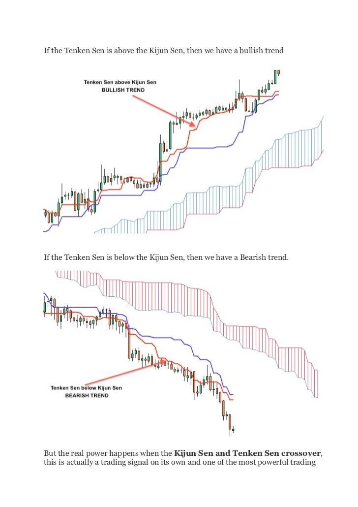 If the Tenken Sen is above the Kijun Sen, then we have a bullish trendIf the Tenken Sen is below the Kijun Sen, then w...