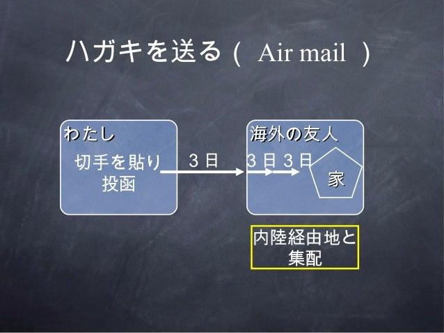 ハガキを送る( Air mail )わたしわたし 海外の友人海外の友人3日家家3日3日内陸経由地と集配切手を貼り投函