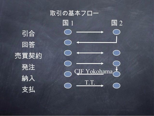 国 1 国 2引合回答売買契約発注納入支払取引の基本フローCIF YokohamaT.T.