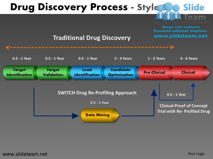 Traditional drug discovery process design 6 powerpoint ppt ...