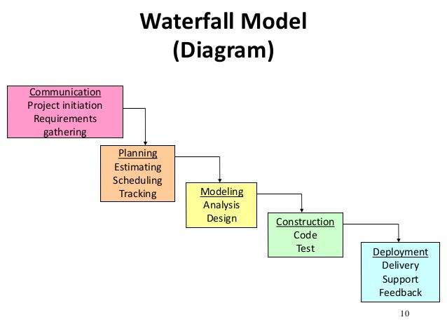 Traditional process models for Waterfall design model
