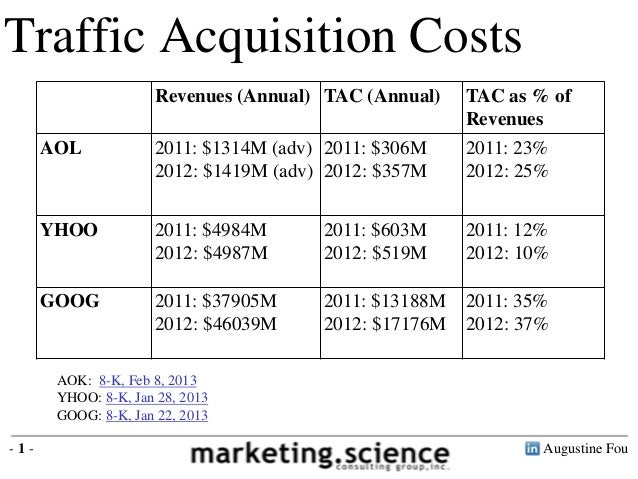 Traffic Acquisition Costs                     Revenues (Annual) TAC (Annual)    TAC as % of                               ...