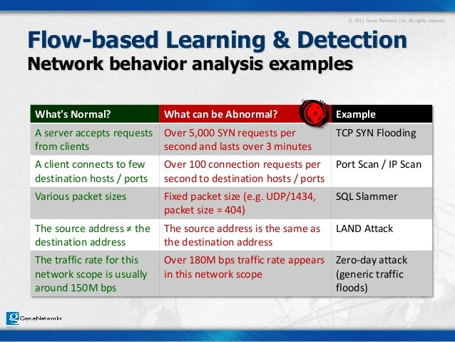 Behavior Analysis Samples Writing Guidelines Psyc Behavior Analysis