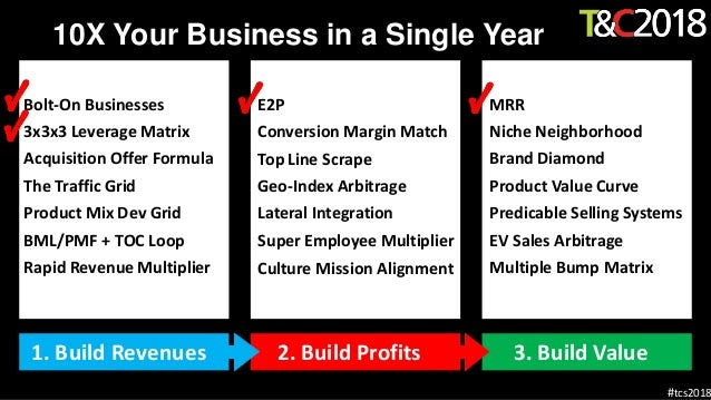 Traffic & Conversion Sumit 2018 10X Business Growth Slide 2