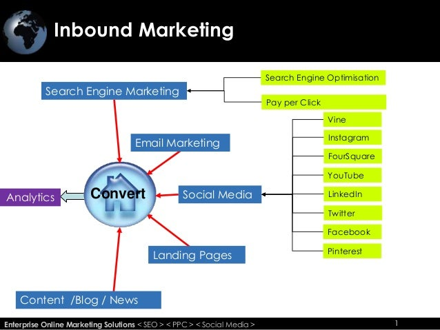 Inbound Marketing 1Enterprise Online Marketing Solutions < SEO > < PPC > < Social Media > 1 Search Engine Marketing Pay pe...
