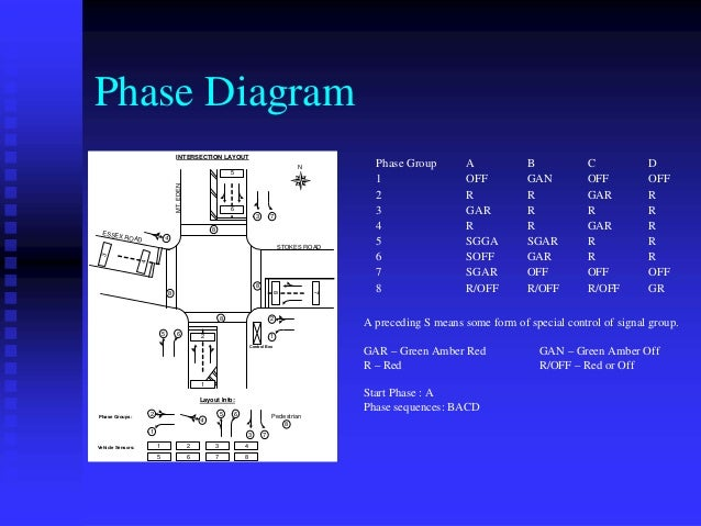 phase diagram intersection layout n phase group a b c d