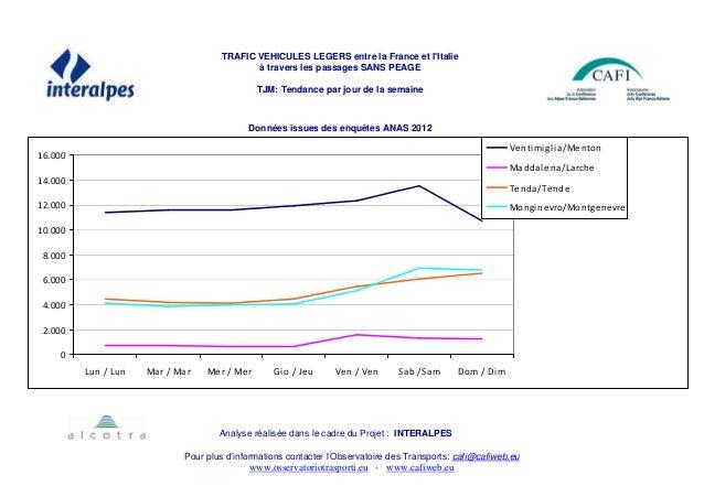 TRAFIC VEHICULES LEGERS entre la France et l'Italie à travers les passages SANS PEAGE TJM: Tendance par jour de la semaine...