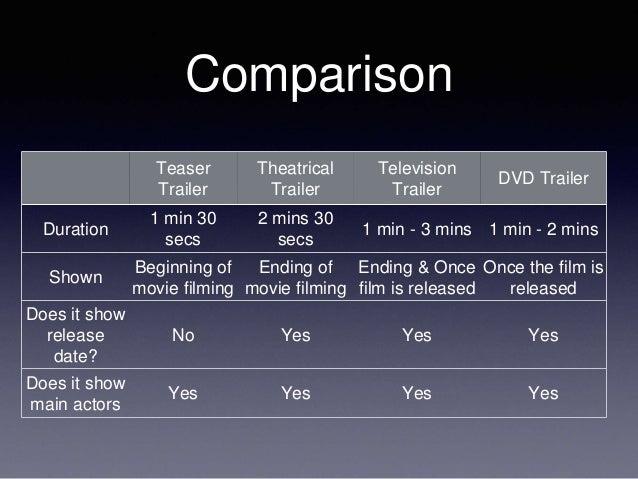 Comparison Teaser Trailer Theatrical Trailer Television Trailer DVD Trailer Duration 1 min 30 secs 2 mins 30 secs 1 min - ...