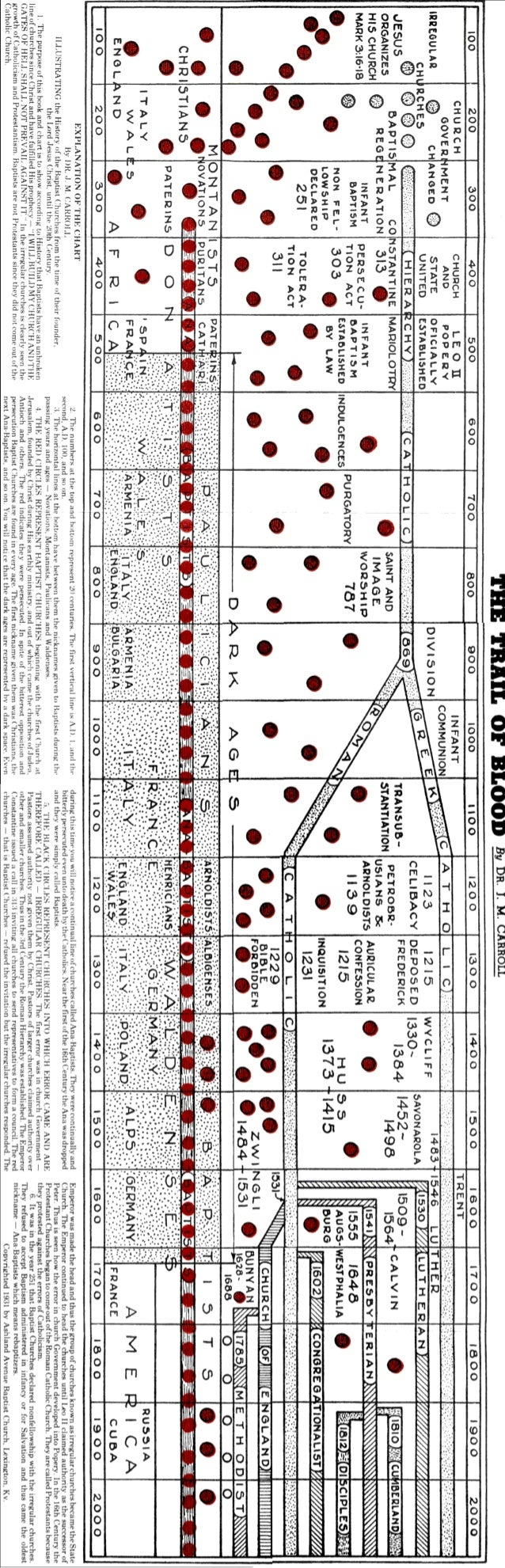 The Trail of Blood: The Chart