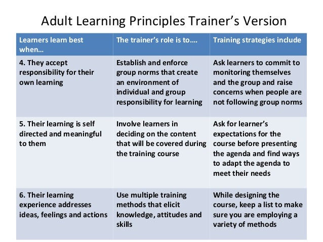 Adult Learning Priciples