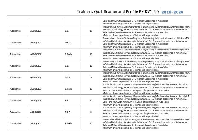 Trainer's Qualification and Profile PMKVY 2.0 2016- 2020 Sales and MBA with minimum 3 - 5 years of Experience in Auto Sale...